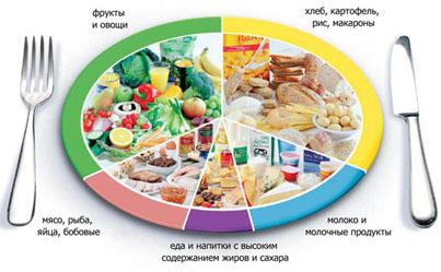 Стабильный режим питания